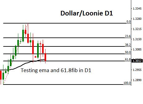 Dollar / Loonie testing support