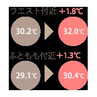 ウエスト着用前後体温比較.png