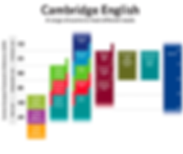 Cambridge English range of exams.png