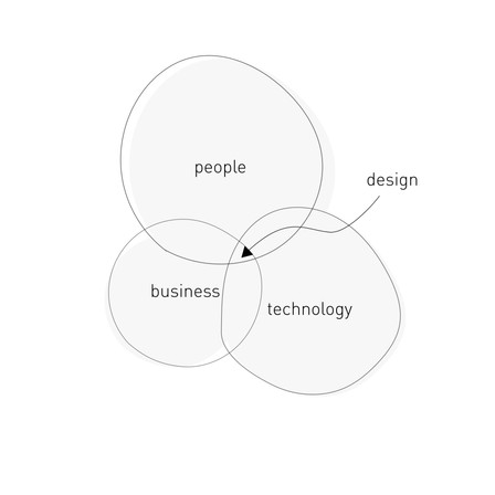 The business and value of design