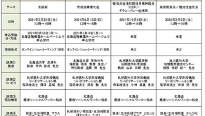 2021年度札幌市難病医療相談会(札幌市委託事業)開催予定について