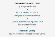 Buckman Ancestry