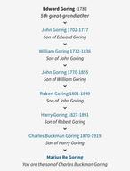 Goring Ancestry