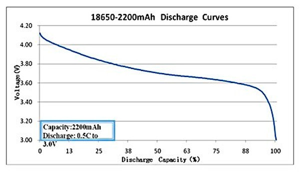 18650 Discharge Curve
