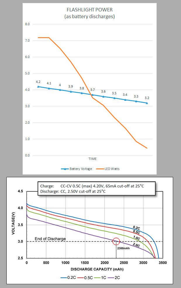 Power vs. Battery Discharge