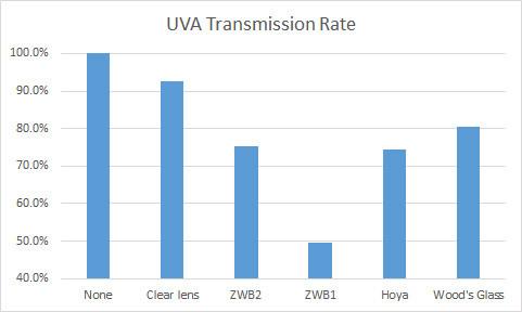 UVA (Longwave UV) Filter Transmission Rates