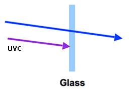 Glass blocks UVC