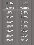 UVC watts table