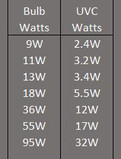 UVC watts table
