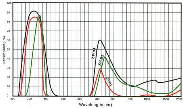 Ultraviolet transmitting, visible abosrbing filter Transmission Graph