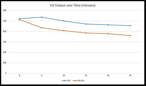 UV Systems heat graph