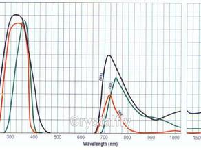 RIP Wood's Glass Longwave UV Bandpass Filters