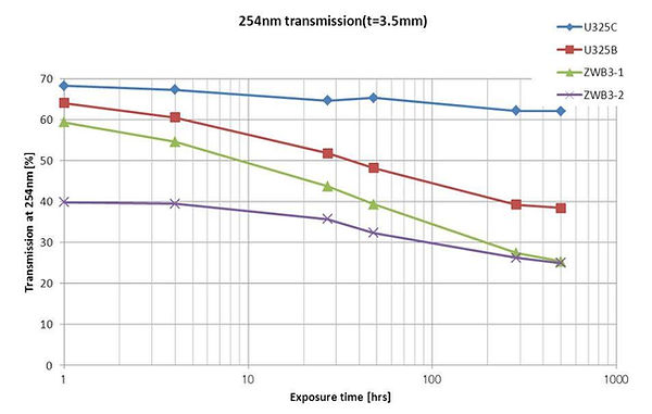 Hoya U325c vs ZWB3 Solarization