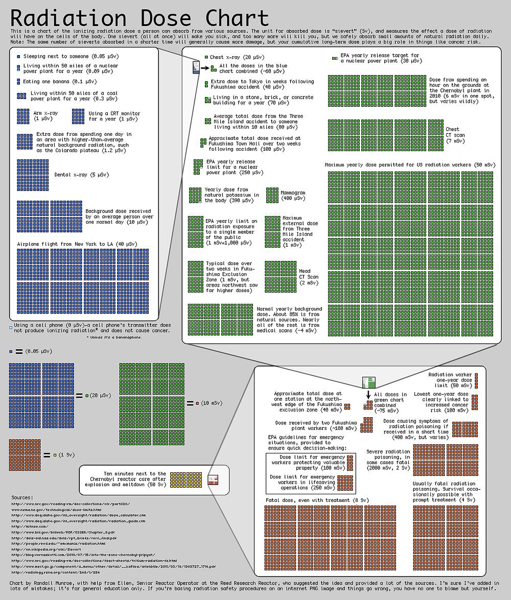 Radiation Dose Chart