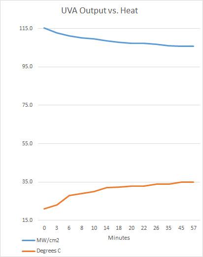 UVA Output Graph