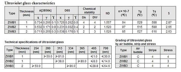 ZWB UV Bandpass Filter Spec