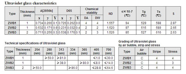 ZWB UV Bandpass Filter Spec