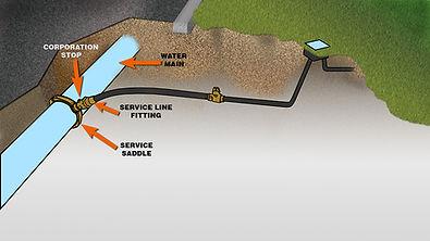 Service Line diagram.jpg