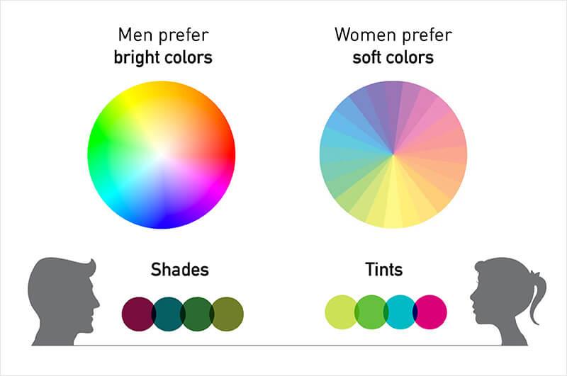 Sondaggio-Neil-Patel-Preferenze-dei-colori-tra-maschi-e-femmine