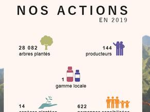 [Rapport] Bilan 2019 Projet Indonésie Florès