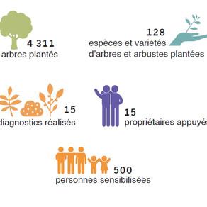 [Rapport] Bilan 2019 Projet France Lot