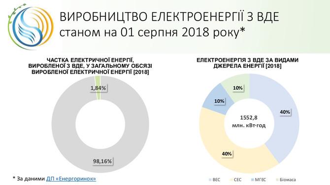 1,5 ТВт /год електроенергії з ВДЕ вироблено в Україні за 2018 рік