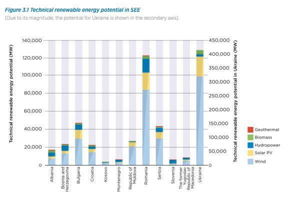 790 Gigawatts of Cost-Cutting Renewable Energy Potential in South East Europe
