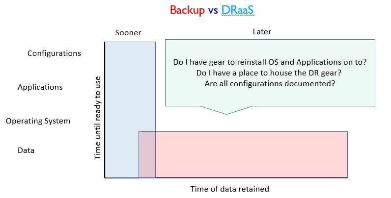Backup versus DRaaS