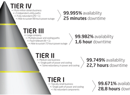 What to Look for in a Data Center. Understanding Tier Levels & Industry Standards.