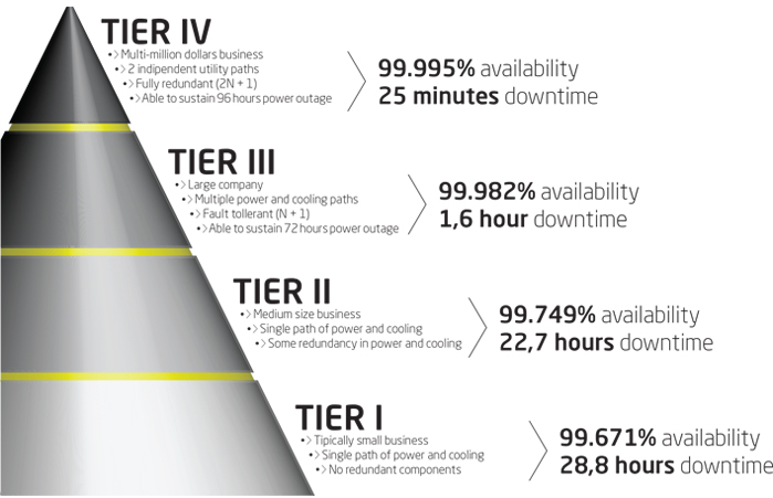 what is tier 2 - photo #26