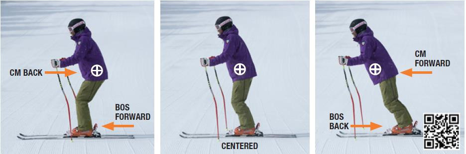 adjustment between the skier's center of mass (CM) and his or her base of support (BOS)