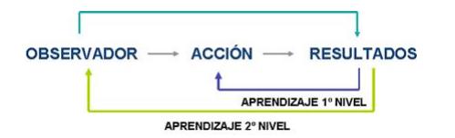 Aprendizaje 2º Nivel