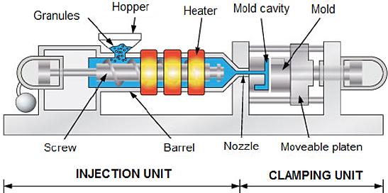dc welding machine diagram molding machine diagram home | sng vi: multi-material molding