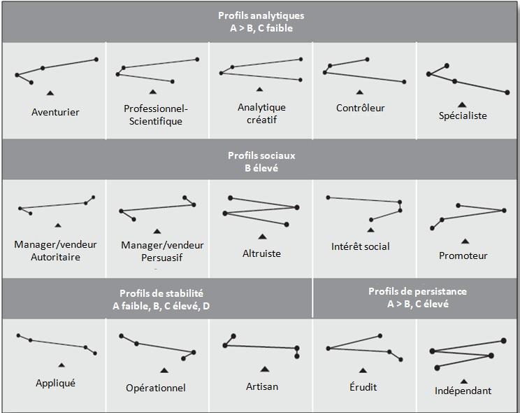 Profils de référence