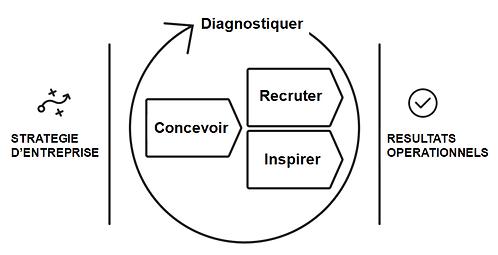 Talent Optimization
