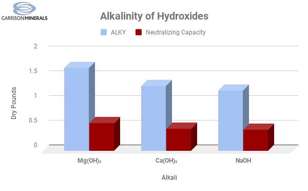 This table shows the comparisons between magnesium hydroxide vs caustic soda and lime.