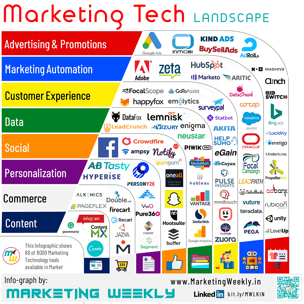 An Infograph with 80 most popular Marketing Techology products carefully categorized into 8 types.