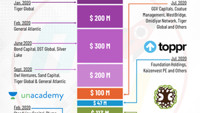 Funding of Indian Ed-Tech Startups