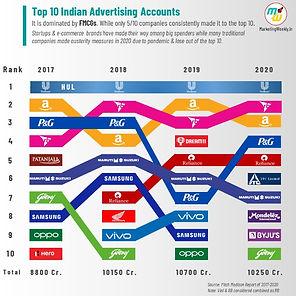 infographics-advertiing-top-spender_edit