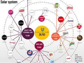 HUL Product Portfolio Solar System