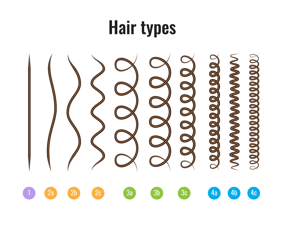 Hair Stand Types based on the Andre Walker Typing System