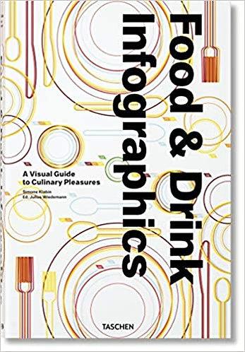 Food & Drink Infographics