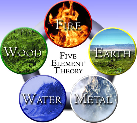 The Feng Shui Elements