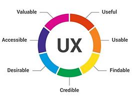 User Experiece Graph