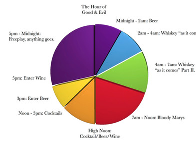 The Drinking Man's Timetable