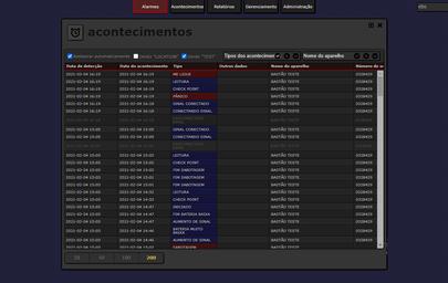Plataforma Active View