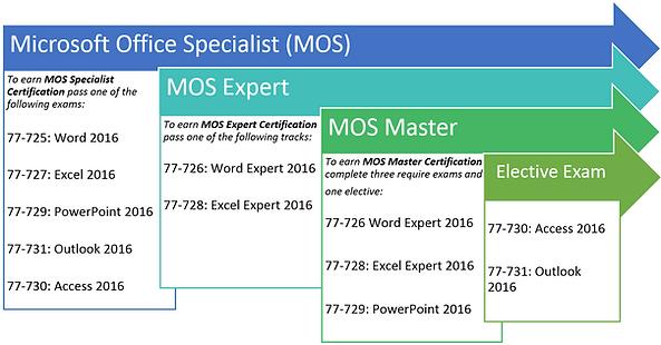 MOS 2016 seznam certifikatov in nazivov
