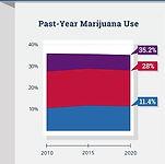 NIDA_2020_TeenMTFInfographic_MarijuanaSteady.jpg