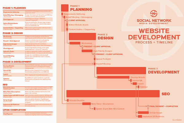SNMD_WebDesign_Workflow.jpg