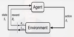 Agent Environment Interface